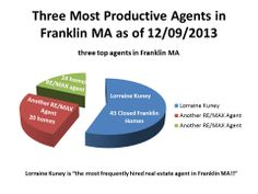 The most productive and most frequently hired real estate agent in Franklin MA is Lorraine Kuney of The Kuney Todaro Tea. of RE/MAX Executive Realty in Franklin.