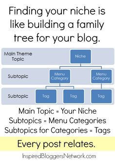 I like this approach of creating a family tree with the niche, categories and tags. I suspect you could create it top down or bottom up depending on which is clearer in your head. How To Start A Blog, How To Find Out, Health And Wellness Coach, Build A Blog, Blog Tips, Marketing Digital, Writing Tips, Finding Yourself, Social Media