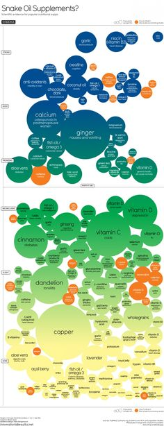 """Info Graphic about """"which supplements have shown promising results when researched and which aren't worth the plastic bottle they're sold in."""""""