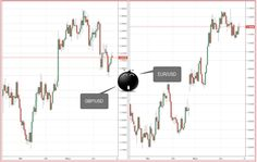 Currency correlations indicate whether two currency pairs move in the same direction, in the opposite direction, or completely randomly, in the same period of time. Definitions, Period, Pairs