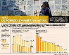 infografia- la reducción de la pobreza se estancó en 2014