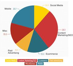 Top 2014 Predictions & Trends in Online Business Business Baby, 2014 Trends, Hummingbird, Internet Marketing, Ecommerce, Online Business, Social Media, Content, Search