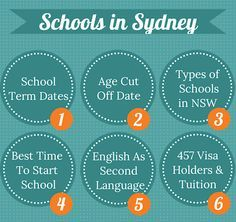 Here's what you need to know about schools in Sydney. School term dates in NSW, age cut off date, types of schools in Australia, best time of year to move to Sydney and 457 visa holders tuition costs.