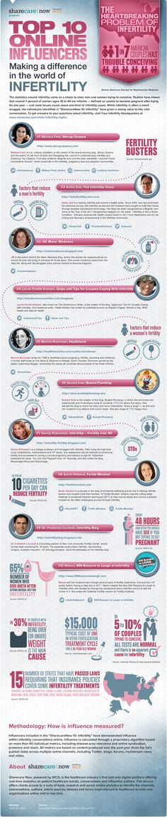 Infertility Infographic #infertility #statistics