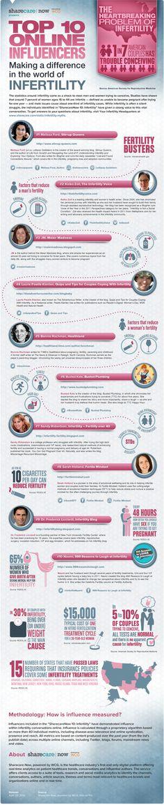 Infertility Infographic #infertility #statistics