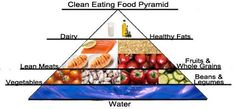 Clean eating pyramid