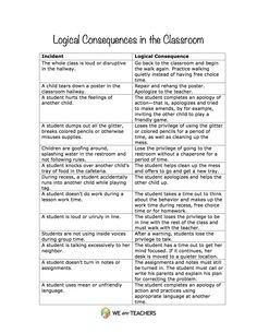:) for logical consequences! don& like the whole & make them miss recess& idea! Logical Consequences in the Classroom. Classroom Consequences, Classroom Behavior Management, Classroom Procedures, Student Behavior, Classroom Rules, School Classroom, Classroom Ideas, Classroom Discipline, Student Rewards