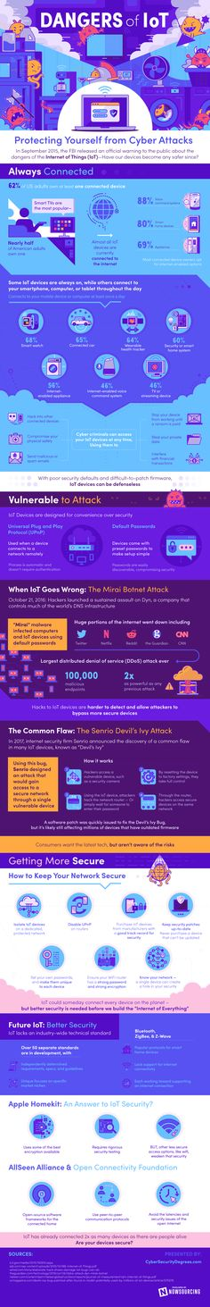 Dangers of the Internet of Things [Infographic] - DZone IoT Web Security, Por Tv, How To Protect Yourself, Data Visualization, What You Can Do, Smart Tv, Vulnerability, Social Media, Internet Of Things