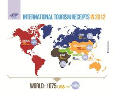 UNWTO: 4 per cent rise in global tourism receipts in 2012