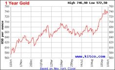 US Fed Decisions To Bust Gold, Silver Price Forecasts For 2014? - http://johnsrevelation.org/us-fed-decisions-to-bust-gold-silver-price-forecasts-for-2014/