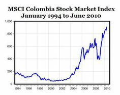 Colombia stock market index, resident business development investment opportunity consultant, Wilfried Ellmer, http://latinindustry.biz.