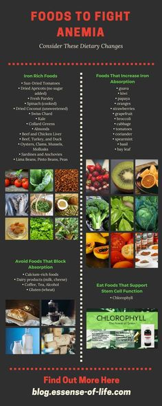 anemia develops when a person does not have enough healthy red blood cells or the hemoglobin they contain here are some of the best foods to eat for anemia