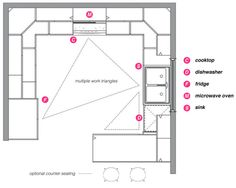 G Shaped Kitchen Layouts kitchen remodeling - planning guide | triangles, kitchens and spaces