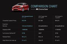 Explore The 2014 Hyundai Accent | Vehicle Comparison | Hyundai