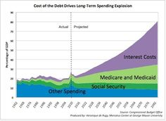 En algún momento en el futuro los interes de la deuda serán mayores a todo lo que se gasta en los programas de bienestar social.  Será que debemos cargar con los necesitados de China también?