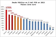 Economía Europea. Gráficas Blog. Deuda Pública Países Europa. % PIB. 2013