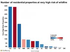 Number of residential properties facing very high risk. http://www.ecowest.org/2013/07/05/counting-homes-in-the-western-wui/