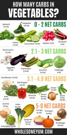 Keto Friendly Vegetables, Low Carb Vegetables List, Carbs In Vegetables, Green Vegetables List, Vegetable Calories, Low Glycemic Vegetables, List Of Veggies, Keto Friendly Fruit, Keto Food List