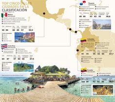 ¿Cuáles son los mejores destinos para los jubilados? Panama City, Destinations, Get Well Soon, Cities, Beach