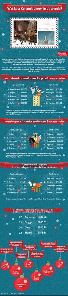 Online reisagentschap Kiwi.com heeft een index opgesteld waarin de kosten van het kerstfeest in 90 steden wereldwijd worden vergeleken.