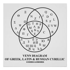 Memorable poster gift for all who are studying any of the following three languages: Greek, Latin, or Russian Cyrillic.  Let others know what letters of the alphabet each of these three languages have in common with the other.  Educational linguistics gift for all.