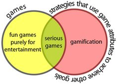 "Gamification ist not a game: ""Gamification is the use of game attributes to drive game-like player behavior in a non-game context"" - Michael Wu"