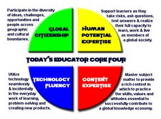 Being a master educator today requires reorienting ourselves to the world for which we are preparing our students, and acquiring the skills to prepare them for their future.These arenot new skill...