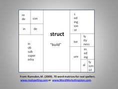 Morpheme Chart where you start in the middle with the base and build out to make new words.