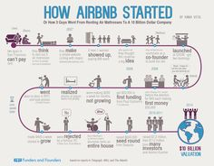 I've had great experience overall with AirBNB - Here's a cool infographic about their history... Enjoy!