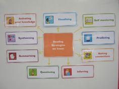 Sheena Cameron Reading Comprehension Presentation   PDF to Flipbook Comprehension Strategies, Reading Strategies, Reading Activities, Reading Comprehension, Grade 1 Reading, Guided Reading, Teaching Tools, Teaching Resources, Self Monitoring
