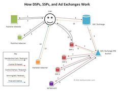 How RTB ad serving connects bidders like DSPs, and monetization platforms like SSPs and Ad Exchanges to enable media transactions in milliseconds. Trading Desk, Advertising Networks, Display Ads, Big Data, Social Networks, Digital Marketing, It Works, Diagram, Tech