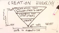 Creation Hierarchy | Casey Neistat