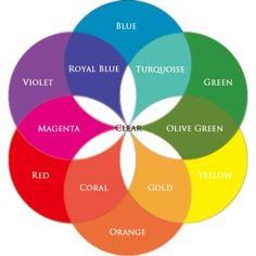 empower yourself with color psychology 12 Color Wheel, Paint Color Wheel, Mixing Paint Colors, Color Mixing Guide, Color Mixing Chart, Color Charts, Colour Pallette, Colour Schemes, Color Combos