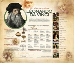 Leonardo Da Vinci Art History Timeline, History Facts, List Of Artists, Famous Artists, Renaissance Artists, Muse Art, Graphic Organizers, History Books, Teaching Art