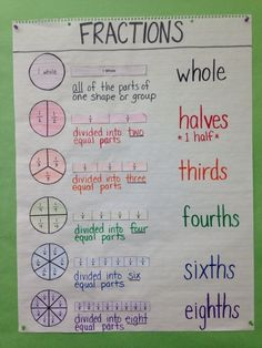 Third Grade / Special Education Math Anchor Chart: Intro to Fractions, Circle Model, Bar Model, Definition, Fraction Names by rosalinda