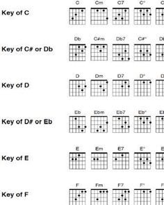 Use these free printable guitar chord charts for quick reference and never miss another chord! Find a chart for every chord in existance. Easy Guitar Chords, Acoustic Guitar Chords, Easy Guitar Songs, Music Chords, Guitar Scales, Guitar Tips, Basic Guitar Lessons, Electric Guitar Lessons, Guitar Lessons For Beginners