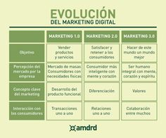 EVOLUCIÓN DEL MARKETING DIGITAL: DEL 1.0 AL 3.0 #INFOGRAFIA #INFOGRAPHIC #MARKETING