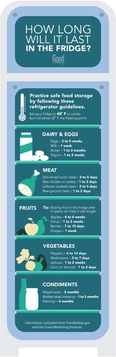 How Long Food Lasts in the Fridge - When to Throw Food Away