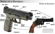 Firearm Basics: Basic Parts of a Gun: Find our speedloader now!  www.raeind.com  or  http://www.amazon.com/shops/raeind