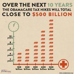 ObamaCare Tax Hikes. Facebook Graphic. Design. Harris Media. Republican. Politics.