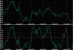 Beleggen, Trading, Geld en Economie: Williams procent-R