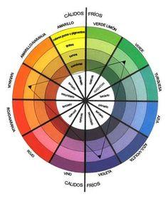 La rueda del color: Entendiendo los colores en la decoración del hogar | Paleta de colores | Decoracion de Interiores | Interiorismo