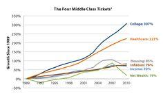 Jonathon Caveheart The high price of middle-class membership