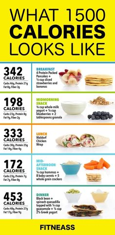 1500-Calorie Diet Plan Sample