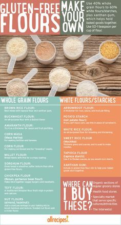 Which Gluten-Free Flour Should You Use? A guide to gluten-free flours.