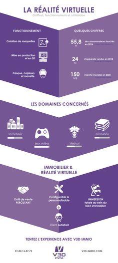 Infographie de présentation de la réalité virtuelle