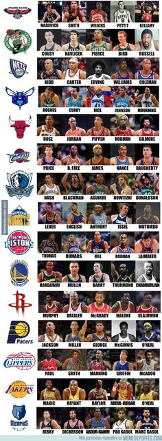 NBA Greats per team (I agree with MOST of these, but not all of them)