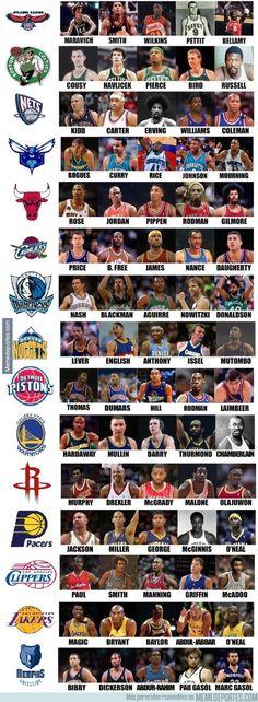 649807 - Quintetos históricos de los equipos de la NBA (Parte 1)