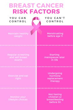 There are many factors that increase the risk of developing Some are out of our hands but other can be controlled in our daily lives. Chronic Disease Management, Breast Cancer Crafts, Hospice Nurse, Pink Power, Physician Assistant, Cancer Facts, Pure Romance, Women's Health, Medical Conditions