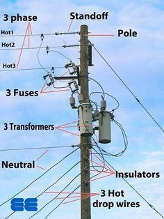 Partes de tendido eléctrico